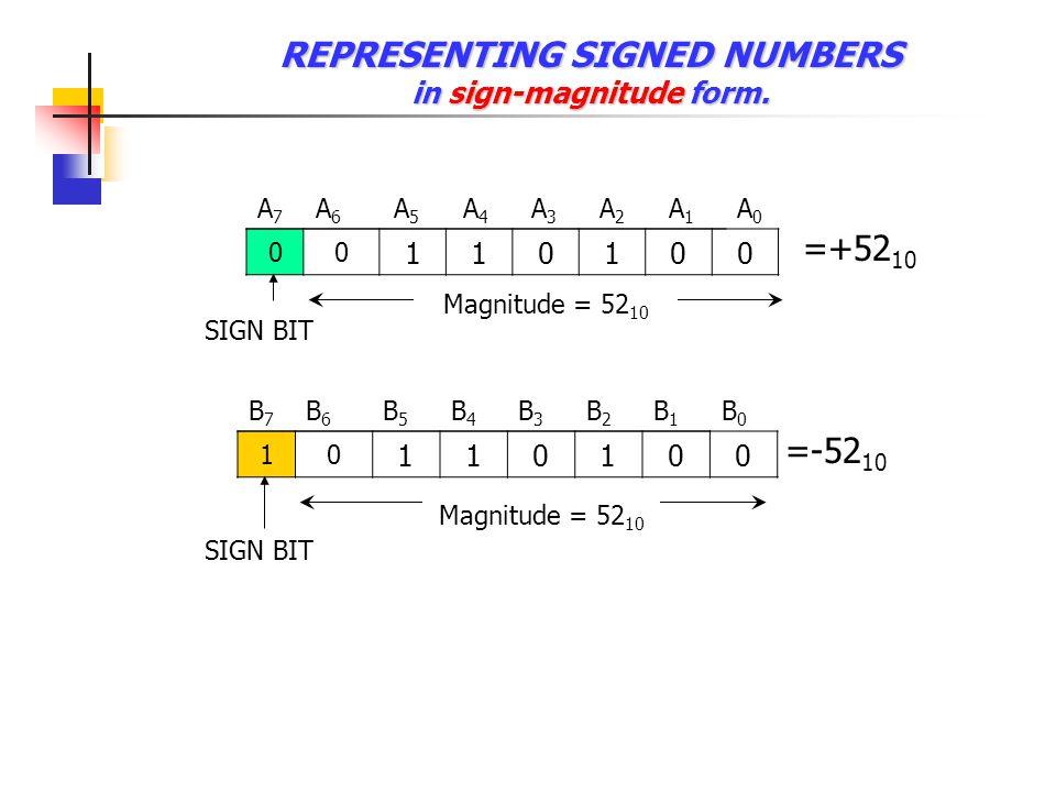 REPRESENTING UNSIGNED NUMBERS (Absolute value) 00 000000 A7A7 A6A6 A5A5 A4A4 A3A3 A2A2 A1A1 A0A0 =00H 11 111111 B7B7 B6B6 B5B5 B4B4 B3B3 B2B2 B1B1 B0B