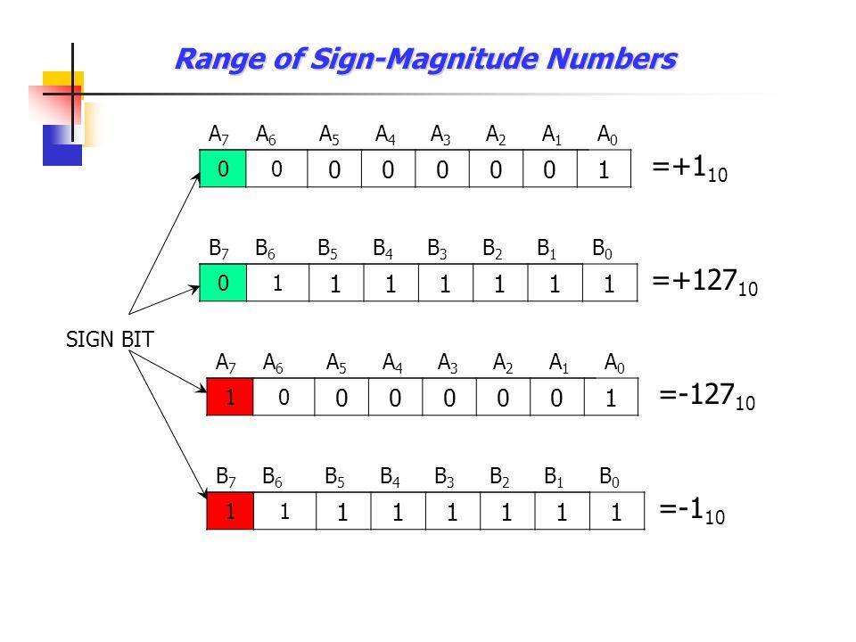 Range of Sign-Magnitude Numbers 00 000001 A7A7 A6A6 A5A5 A4A4 A3A3 A2A2 A1A1 A0A0 =+1 10 SIGN BIT 01 111111 B7B7 B6B6 B5B5 B4B4 B3B3 B2B2 B1B1 B0B0 =+