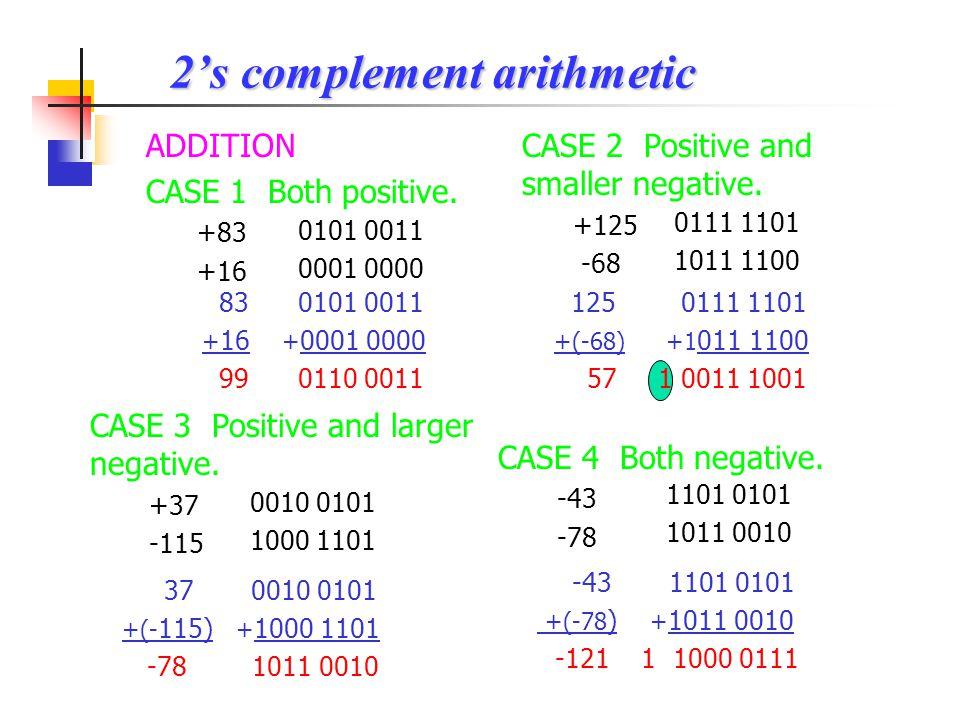 Example : Binary contentsHexadecimal contentsDecimal contents 0001 0100 ____ 1001 1110 ____ ___ ___ 14H DDH ___H BDH ___H 70H ___H 6EH _____H +20 ___