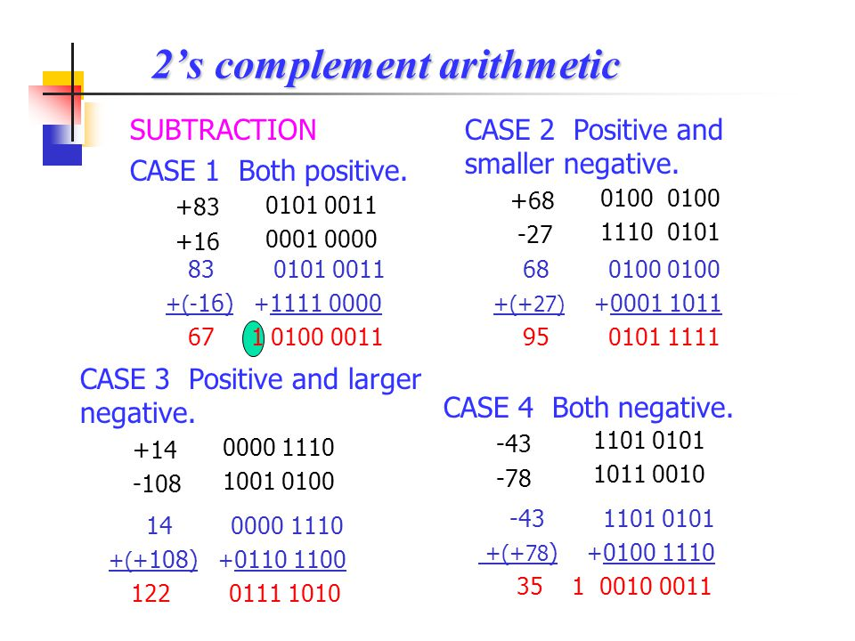 CASE 4 Both negative. -43 -78 ADDITION CASE 1 Both positive. +83 +16 2's complement arithmetic 0101 0011 0001 0000 83 0101 0011 + 16 + 0001 0000 99 01
