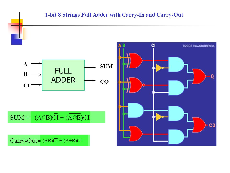 1-bit 8 Strings Full Adder with Carry-In and Carry-Out SUM = FULL ADDER A B SUM CO CI (A B)CI + (A B)CI + + Carry-Out = (AB)CI + (A+B)CI