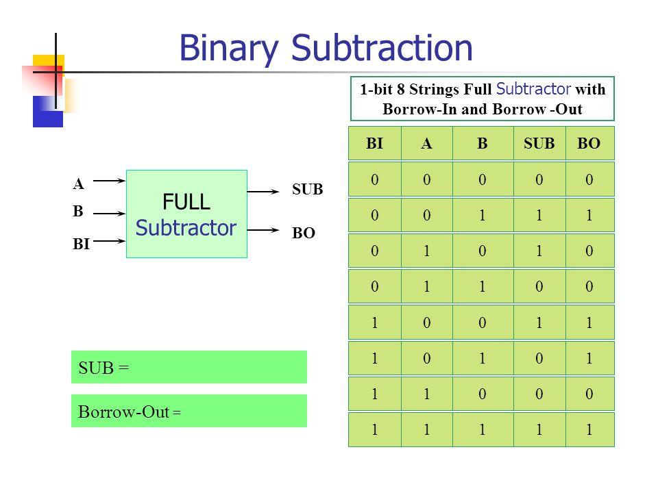 Binary Subtraction 0 - 0 = 0 1 - 0 = 1 1 - 1 = 0 0 - 1 = 1 ต้องยืมจากหลักที่สูงกว่า มา 1 ABSUBBO 0000 0111 1010 1100 HALF Subtractor A B SUB BO Borrow