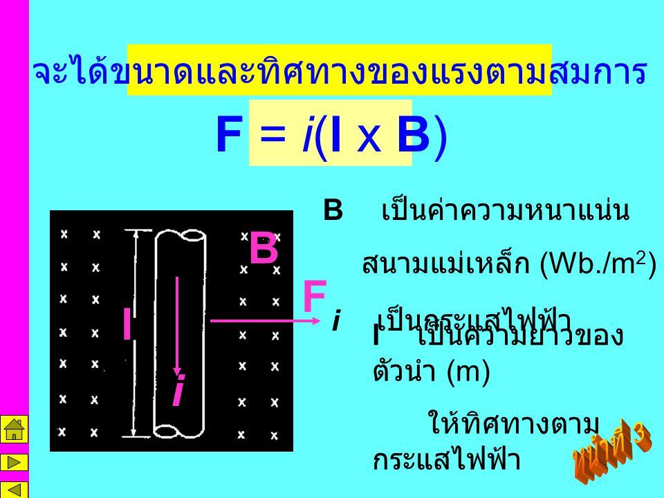 การเกิดแรงบนตัวนำ แรงที่เหนี่ยวนำเกิดขึ้นบนตัวนำเป็นพื้นฐาน ให้กับเครื่องกลไฟฟ้าชนิดหมุน แรงดังกล่าว นี้จะเกิดขึ้นเมื่อมีองค์ประกอบ สนามแม่เหล็ก ตัวนำ