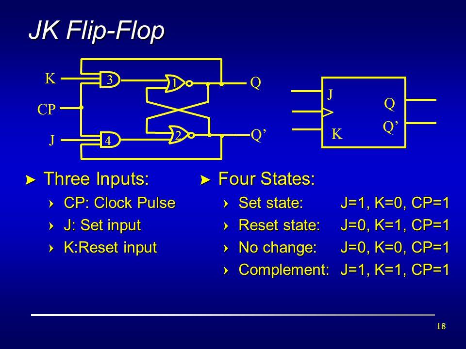 18 JK Flip-Flop > Three Inputs: =CP: Clock Pulse =J: Set input =K:Reset input J > K Q Q' K J Q CP 1 2 3 4 > Four States: =Set state: J=1, K=0, CP=1 =R