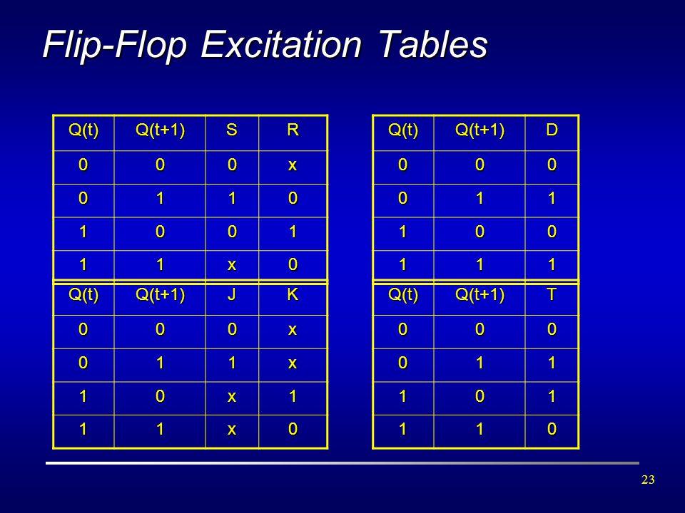 23 Q(t)Q(t+1)SR 000x 0110 1001 11x0 Q(t)Q(t+1)JK000x 011x 10x1 11x0 Q(t)Q(t+1)D000 011 100 111 Q(t)Q(t+1)T000 011 101 110 Flip-Flop Excitation Tables