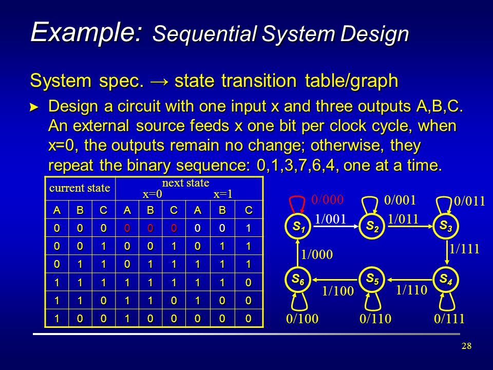 28 Example: Sequential System Design System spec. → state transition table/graph > Design a circuit with one input x and three outputs A,B,C. An exter