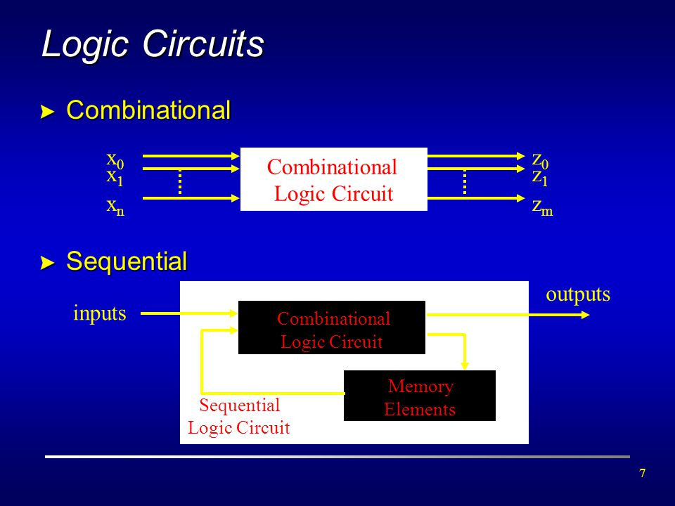7 > Combinational > Sequential Combinational Logic Circuit x0x0 x1x1 xnxn z0z0 z1z1 zmzm Combinational Logic Circuit Memory Elements inputs outputs Lo