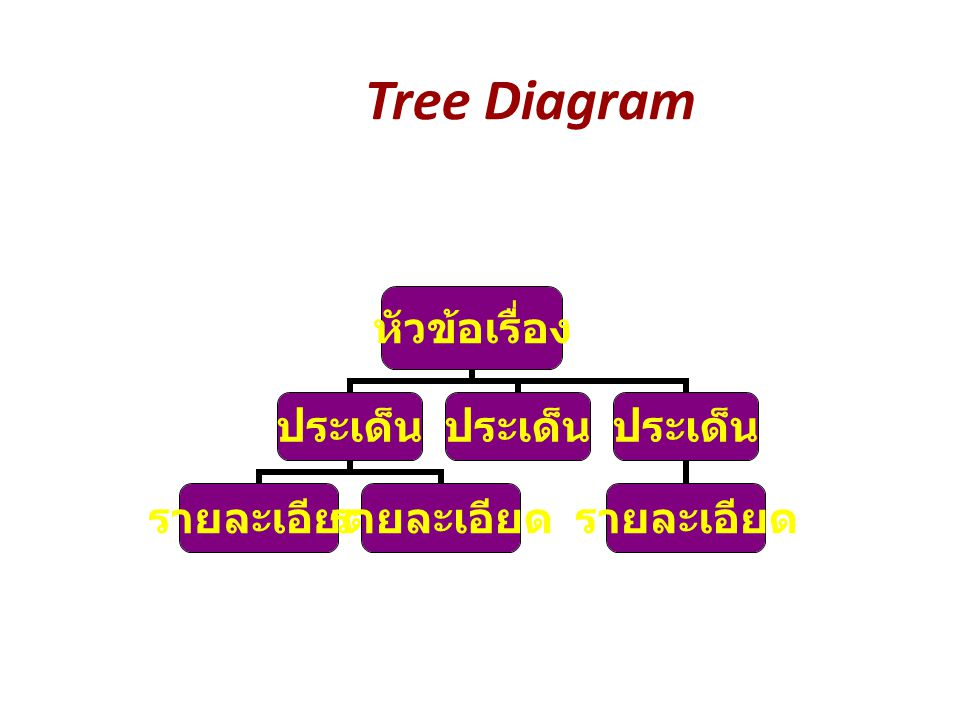 Tree Diagram หัวข้อเรื่อง ประเด็น รายละเอียด ประเด็น รายละเอียด