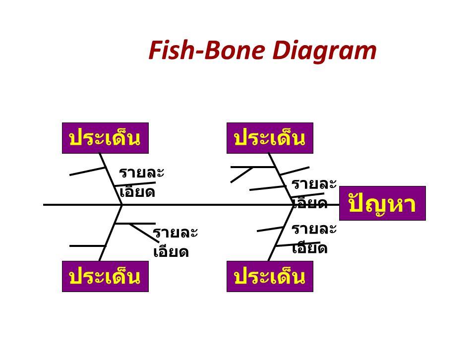 Fish-Bone Diagram ประเด็น ปัญหา รายละ เอียด