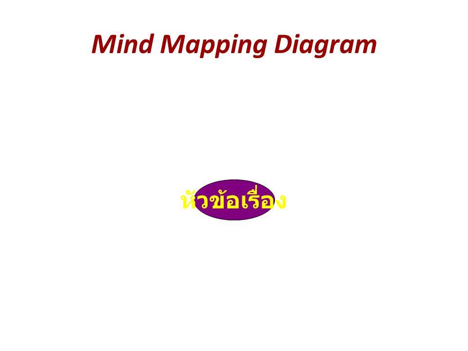 Mind Mapping Diagram หัวข้อเรื่อง