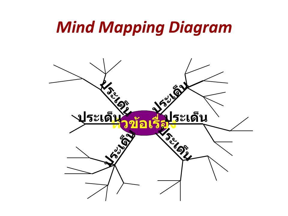 Mind Mapping Diagram หัวข้อเรื่อง ประเด็น