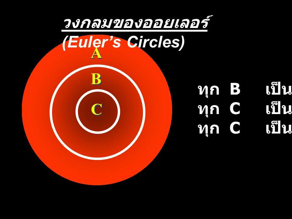 A A B B C C ทุก B เป็น A ทุก C เป็น B ทุก C เป็น A วงกลมของออยเลอร์ (Euler's Circles)