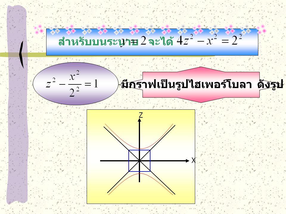 สำหรับบนระนาบจะได้ มีกราฟเป็นรูปไฮเพอร์โบลา ดังรูป X Z