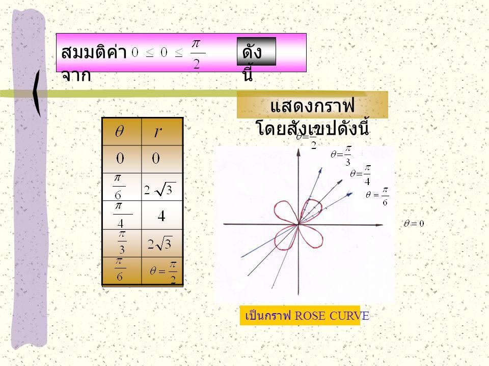สมมติค่า จาก ดัง นี้ เป็นกราฟ ROSE CURVE แสดงกราฟ โดยสังเขปดังนี้
