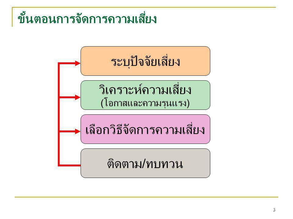 3 ขั้นตอนการจัดการความเสี่ยง ระบุปัจจัยเสี่ยง วิเคราะห์ความเสี่ยง (โอกาสและความรุนแรง) เลือกวิธีจัดการความเสี่ยง ติดตาม/ทบทวน