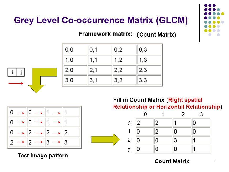9 Grey Level Co-occurrence Matrix (GLCM) Transpose Matrix เพื่อทำให้ Matrix สมมาตร หรือ Symmetric 2000 2200 1030 0011 2210 0200 0031 0001 Count MatrixTranspose Matrix Count Matrix + Transpose Matrix = Symmetrical Matrix 4210 2400 1061 0012 +