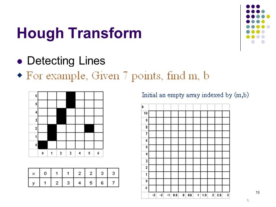 19 Hough Transform Detecting Lines