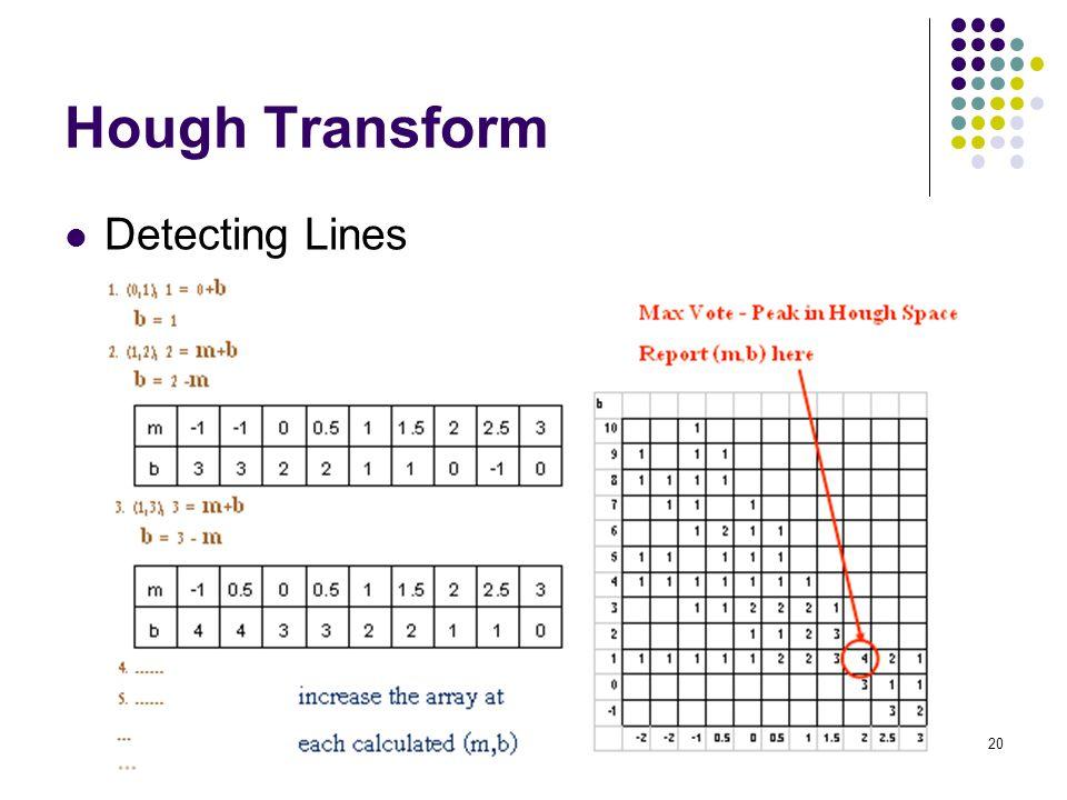 20 Hough Transform Detecting Lines