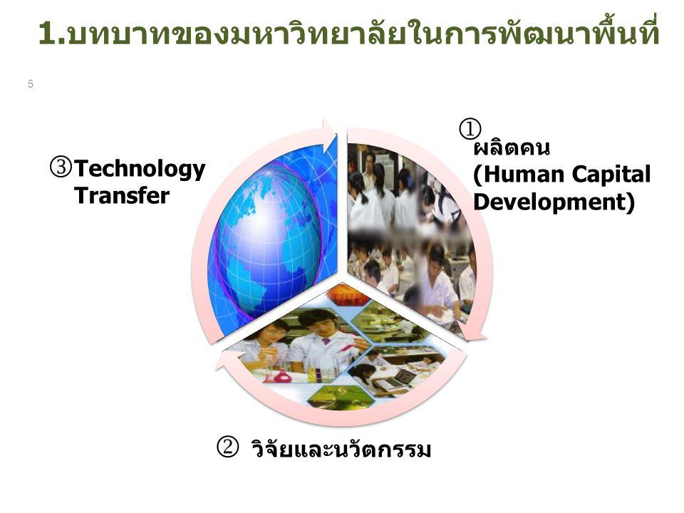 1.บทบาทของมหาวิทยาลัยในการพัฒนาพื้นที่ 5   ผลิตคน (Human Capital Development) Technology Transfer วิจัยและนวัตกรรม