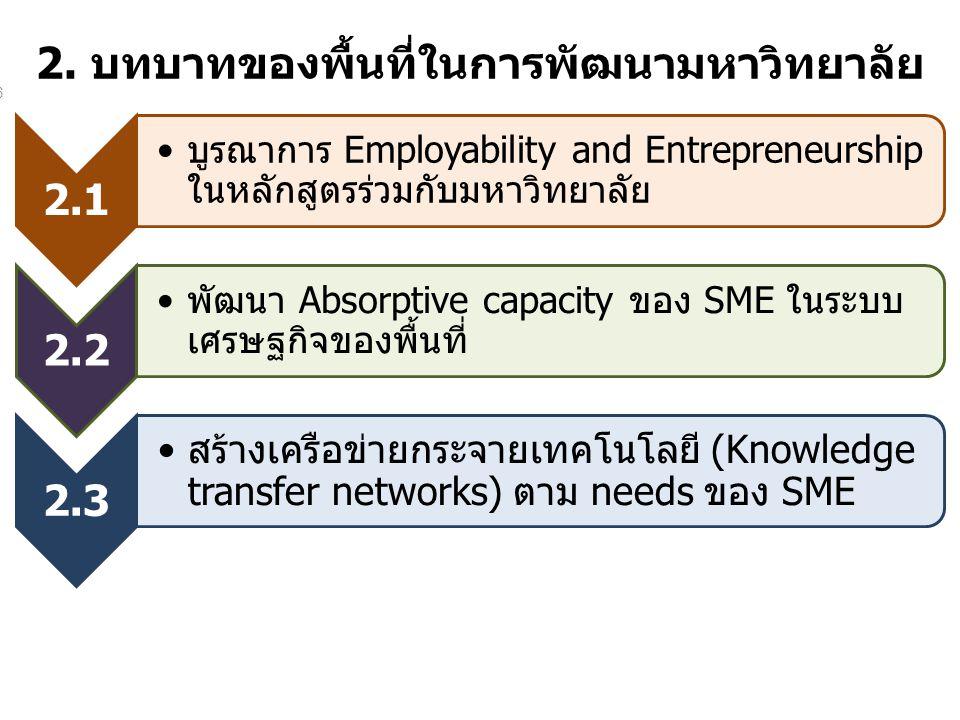2. บทบาทของพื้นที่ในการพัฒนามหาวิทยาลัย 2.1 บูรณาการ Employability and Entrepreneurship ในหลักสูตรร่วมกับมหาวิทยาลัย 2.2 พัฒนา Absorptive capacity ของ