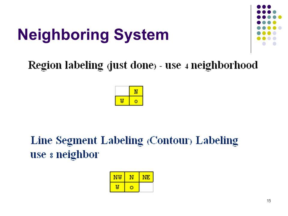 15 Neighboring System