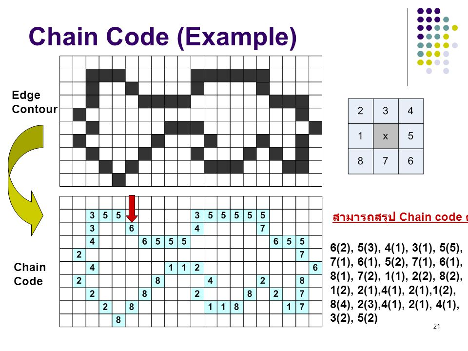 21 Chain Code (Example) Edge Contour Chain Code 6(2), 5(3), 4(1), 3(1), 5(5), 7(1), 6(1), 5(2), 7(1), 6(1), 8(1), 7(2), 1(1), 2(2), 8(2), 1(2), 2(1),4(1), 2(1),1(2), 8(4), 2(3),4(1), 2(1), 4(1), 3(2), 5(2) สามารถสรุป Chain code ดังนี้