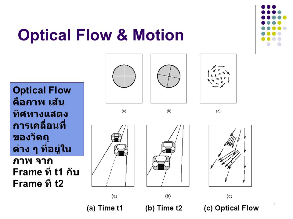 3 Optical Flow & Motion Example of Application using Optical Flow & Motion