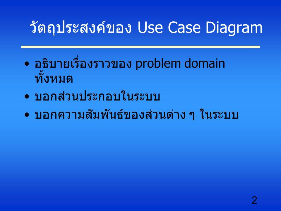 3 ประโยชน์ของ Use Case Diagram ช่วยให้ผู้พัฒนาระบบสามารถแยกแยะ กิจกรรมที่อาจจะเกิดขึ้นในระบบ เป็น diagram พื้นฐาน ที่สามารถอธิบายสิ่ง ต่าง ๆ ได้โดยใช้รูปภาพที่ไม่ซับซ้อน Use Case Diagram จะมีประสิทธิภาพ หาก ผู้เขียนมีความเข้าใจใน problem domain อย่างแท้จริง