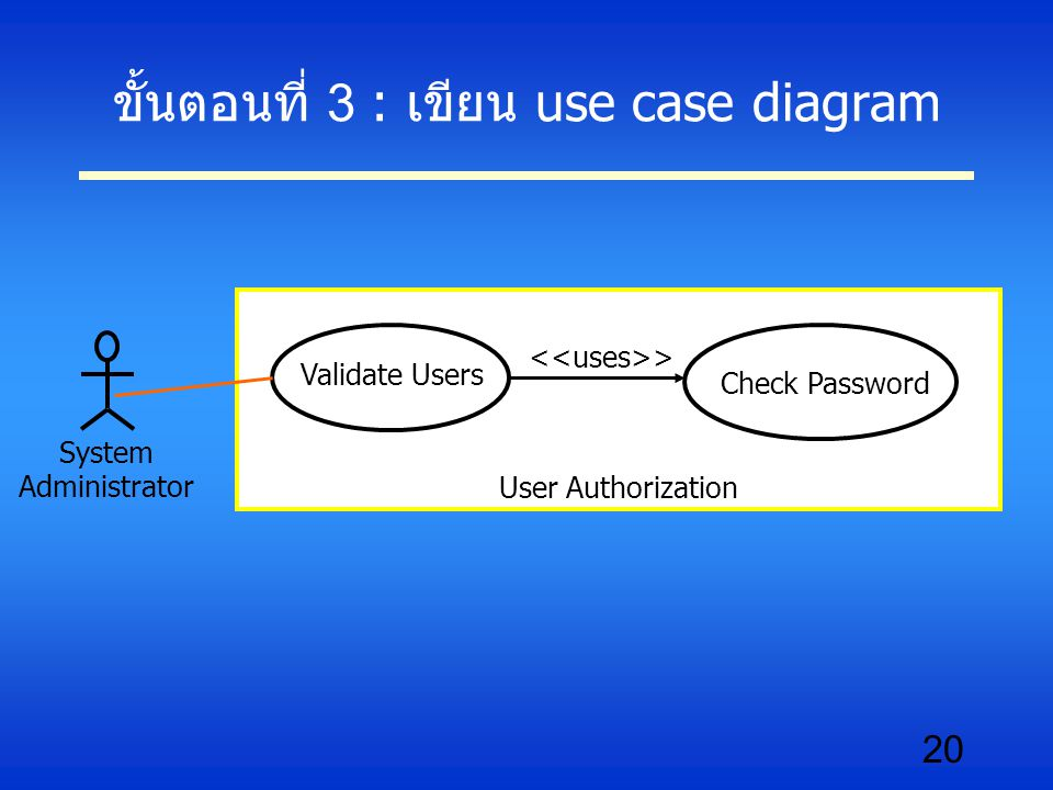 20 ขั้นตอนที่ 3 : เขียน use case diagram User Authorization Validate Users Check Password System Administrator >