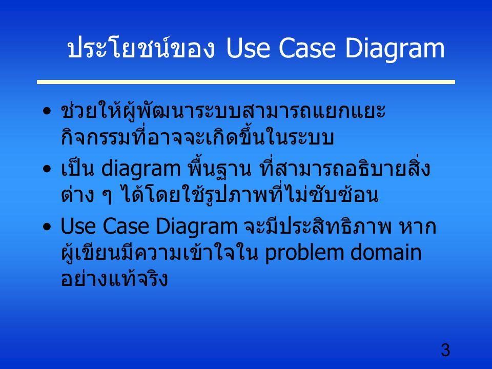 3 ประโยชน์ของ Use Case Diagram ช่วยให้ผู้พัฒนาระบบสามารถแยกแยะ กิจกรรมที่อาจจะเกิดขึ้นในระบบ เป็น diagram พื้นฐาน ที่สามารถอธิบายสิ่ง ต่าง ๆ ได้โดยใช้