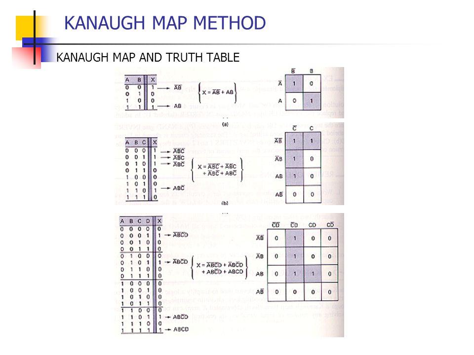 KANAUGH MAP METHOD KANAUGH MAP AND TRUTH TABLE