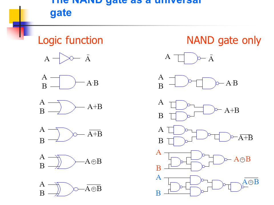 Gates with more than two inputs A B A.B.