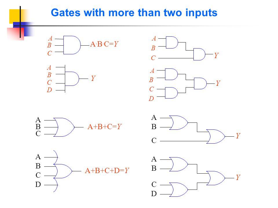 Gates with more than two inputs A B A. B. C=Y C A B Y C ABCDABCD Y A B Y C D A B A+B+C+D=Y C D A B Y C D A B Y C C B A A+B+C=Y