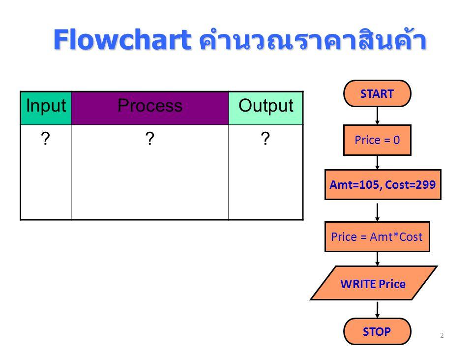 Flowchart คำนวณราคาสินค้า Flowchart คำนวณราคาสินค้า Price = 0 Price = Amt*Cost START STOP InputProcessOutput ??? 2 Amt=105, Cost=299 WRITE Price