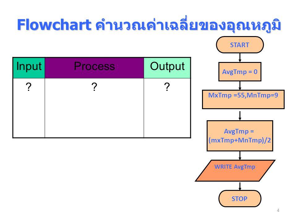 Flowchart คำนวณค่าเฉลี่ยของอุณหภูมิ AvgTmp = 0 AvgTmp = (mxTmp+MnTmp)/2 START STOP InputProcessOutput ??? 4 MxTmp =55,MnTmp=9 WRITE AvgTmp