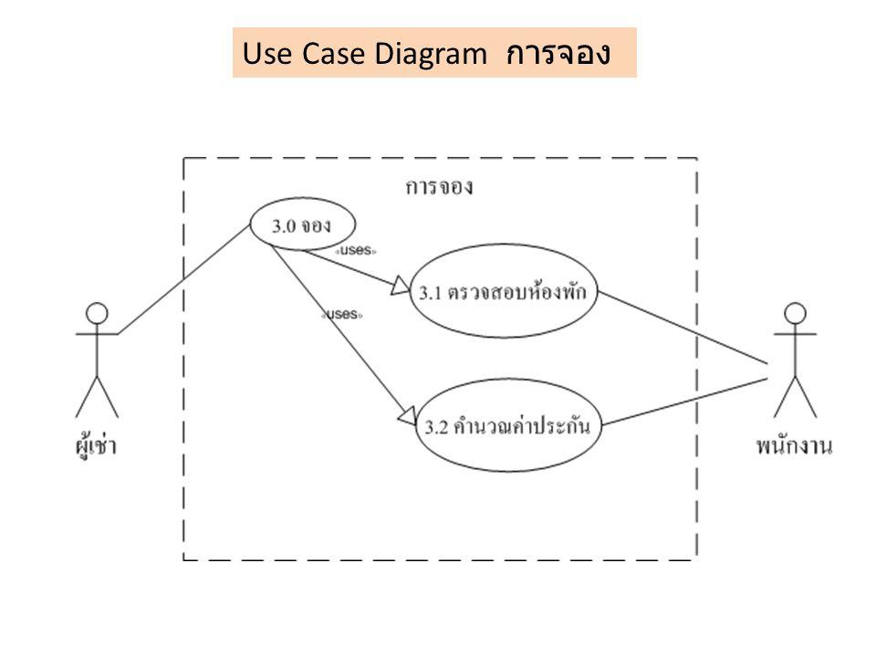 Use Case Diagram การจอง