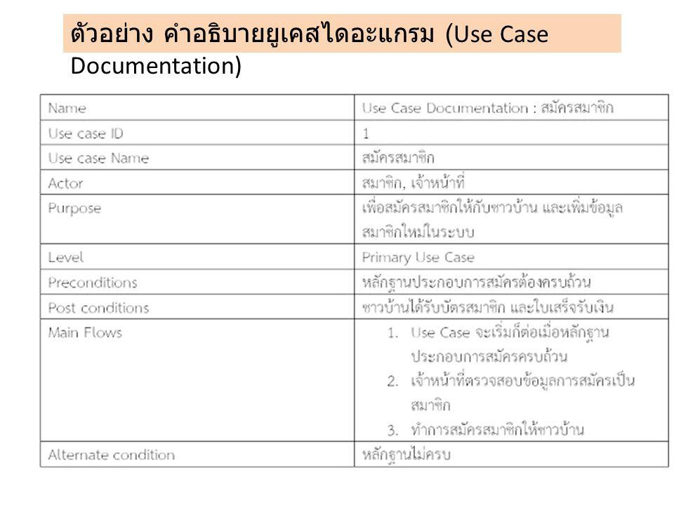Use Case Diagram การเข้า พัก