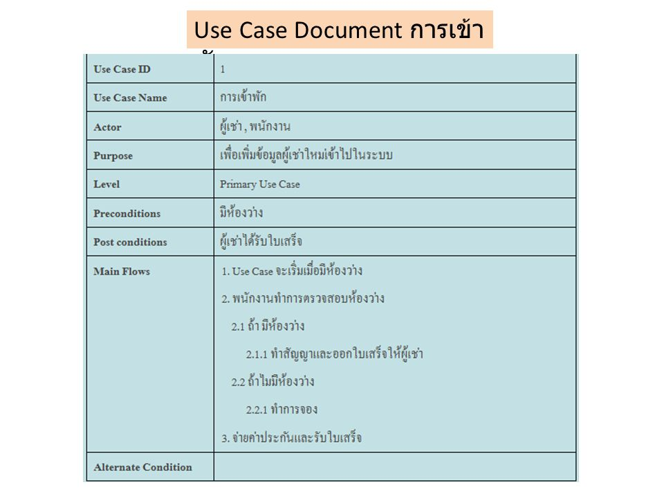 Use Case Document การเข้า พัก