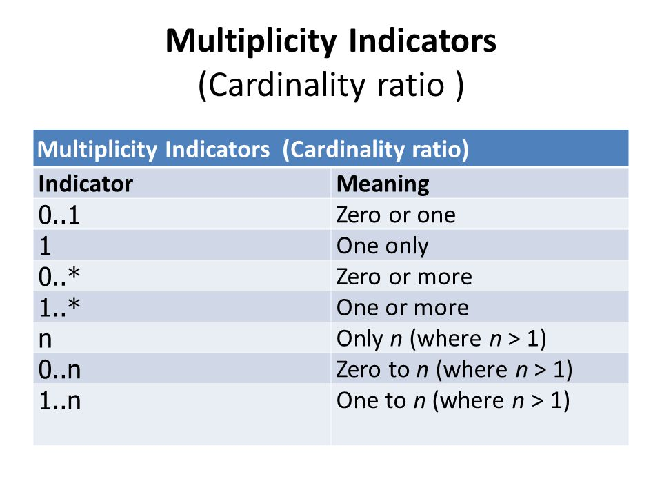 Multiplicity Indicators (Cardinality ratio ) IndicatorMeaning 0..1 Zero or one 1 One only 0..* Zero or more 1..* One or more n Only n (where n > 1) 0.