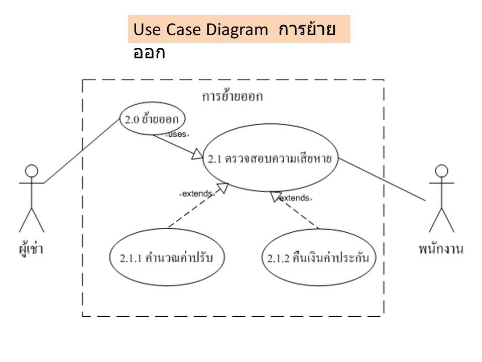 Use Case Diagram การย้าย ออก