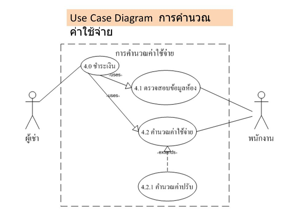Use Case Diagram การคำนวณ ค่าใช้จ่าย