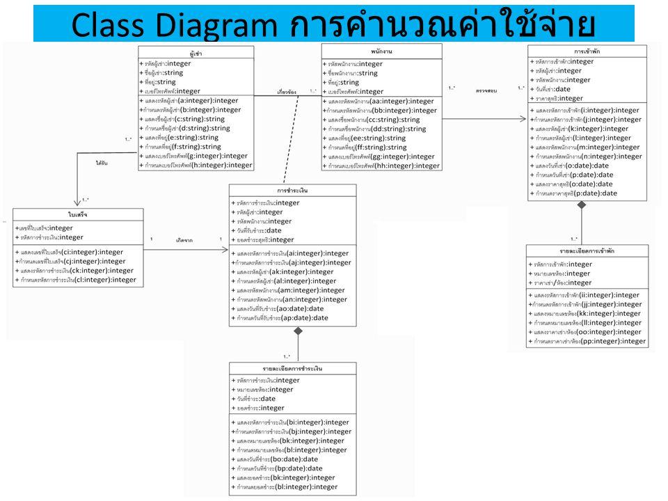 Class Diagram การคำนวณค่าใช้จ่าย