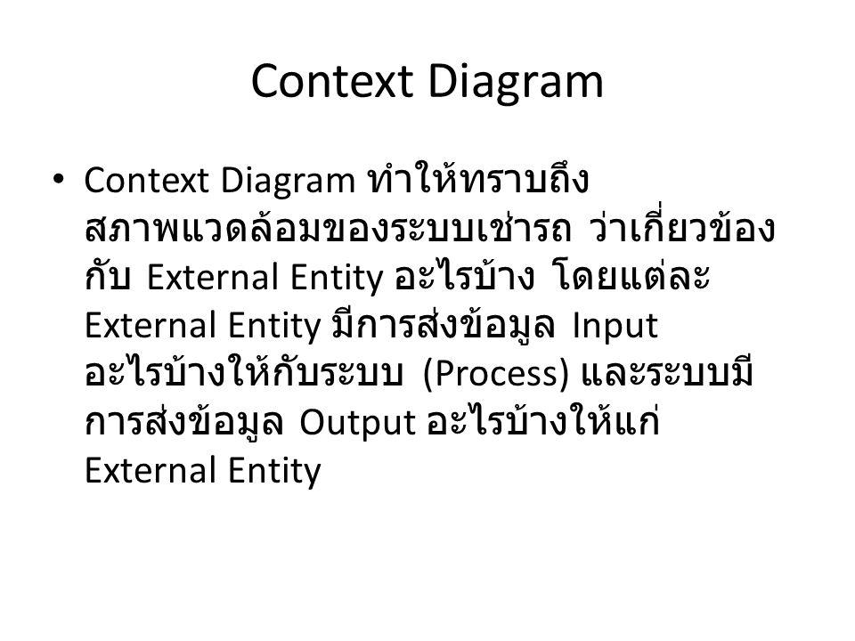 Context Diagram Context Diagram ทำให้ทราบถึง สภาพแวดล้อมของระบบเช่ารถ ว่าเกี่ยวข้อง กับ External Entity อะไรบ้าง โดยแต่ละ External Entity มีการส่งข้อม