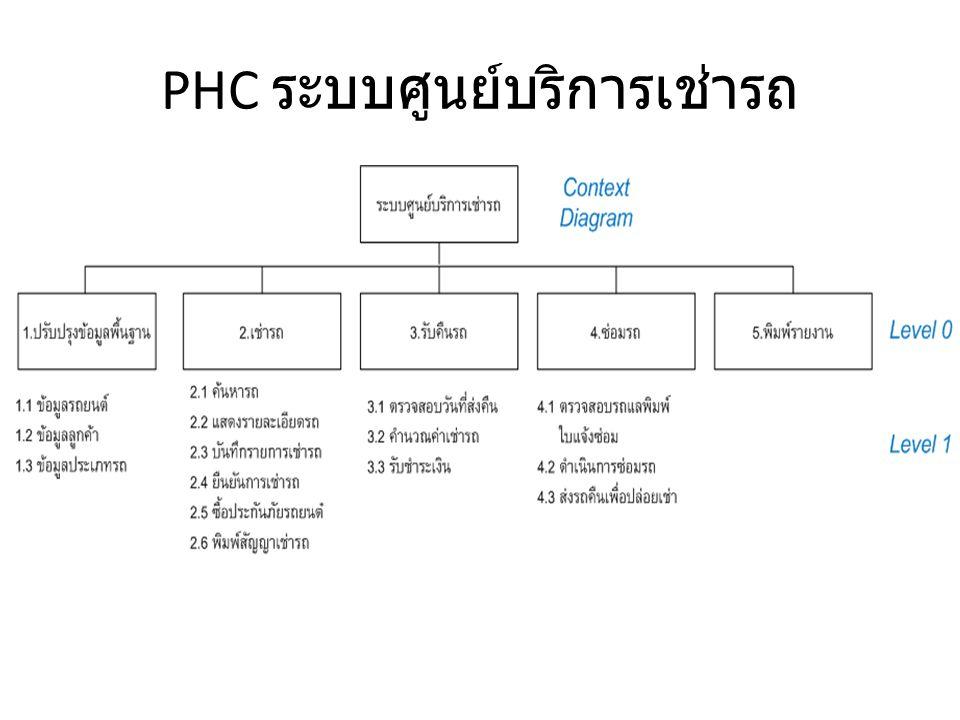 Context Diagram ระบบศูนย์บริการเช่า รถ