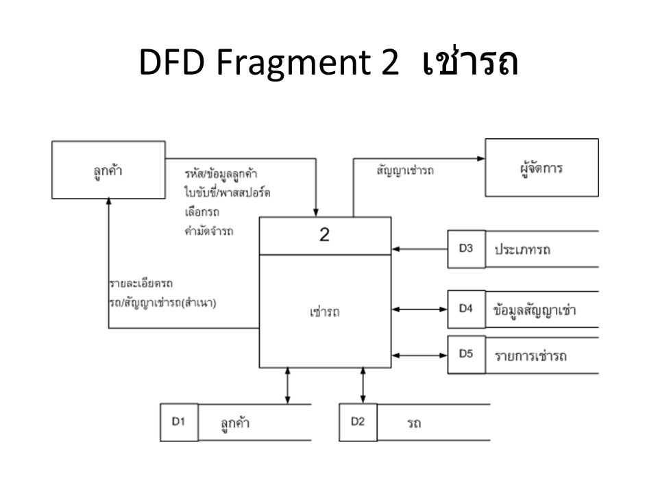 DFD Fragment 3 รับรถคืน