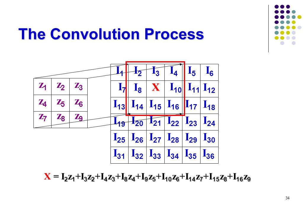 34 The Convolution Process z1z1 z2z2 z3z3 z4z4 z5z5 z6z6 z9z9 z8z8 z7z7 I1I1 I2I2 I3I3 I4I4 I5I5 I6I6 I 12 I 18 I 11 I 10 I8I8 I7I7 I 13 I 19 I 17 I 14 I 15 I 16 I 20 I 21 I 22 I 23 I 24 I 25 I 26 I 27 I 28 I 29 I 30 I 31 I 32 I 33 I 34 I 35 I 36 X X = I 2 z 1 +I 3 z 2 +I 4 z 3 +I 8 z 4 +I 9 z 5 +I 10 z 6 +I 14 z 7 +I 15 z 8 +I 16 z 9
