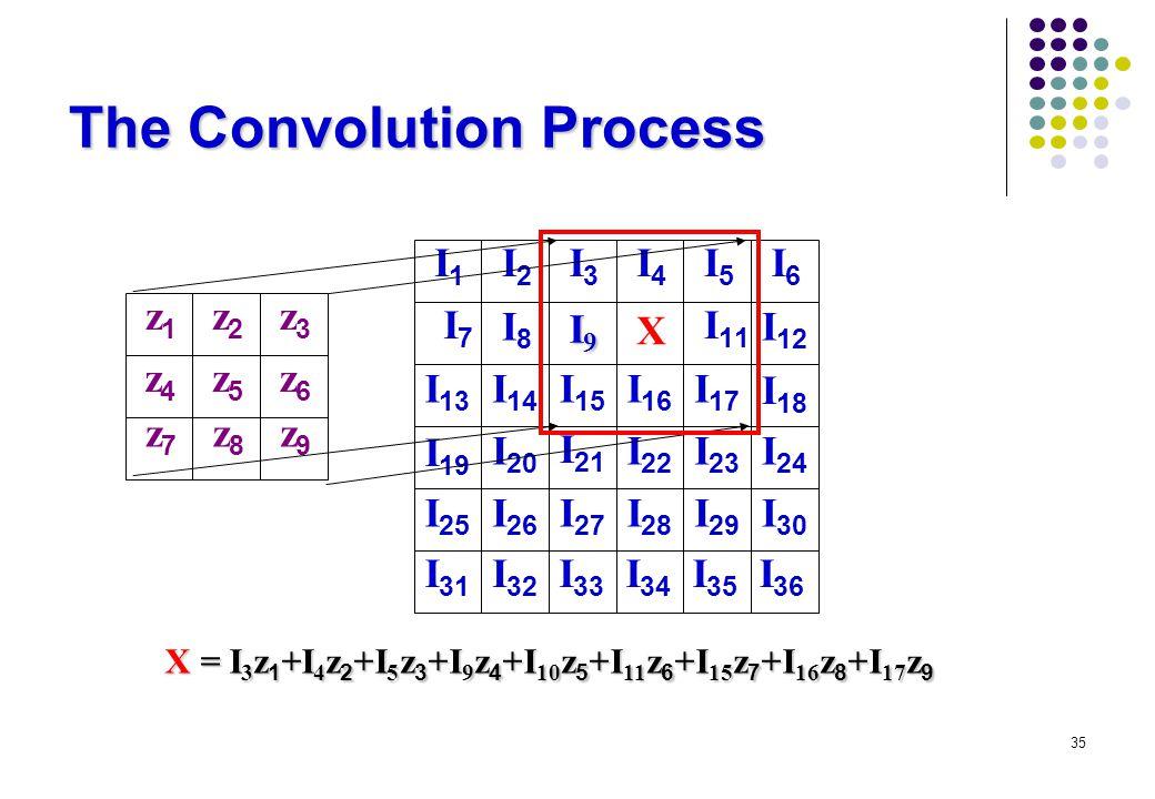 35 The Convolution Process z1z1 z2z2 z3z3 z4z4 z5z5 z6z6 z9z9 z8z8 z7z7 I1I1 I2I2 I3I3 I4I4 I5I5 I6I6 I 12 I 18 I 11 X I8I8 I7I7 I 13 I 19 I 17 I 14 I 15 I 16 I 20 I 21 I 22 I 23 I 24 I 25 I 26 I 27 I 28 I 29 I 30 I 31 I 32 I 33 I 34 I 35 I 36 I9I9I9I9 X = I 3 z 1 +I 4 z 2 +I 5 z 3 +I 9 z 4 +I 10 z 5 +I 11 z 6 +I 15 z 7 +I 16 z 8 +I 17 z 9