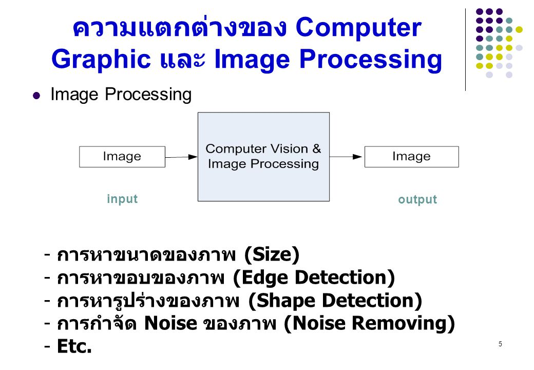16 Edge Detection Image Processing (Pre-processing) Image Restoration Noise Removal Low-Level Computer Vision