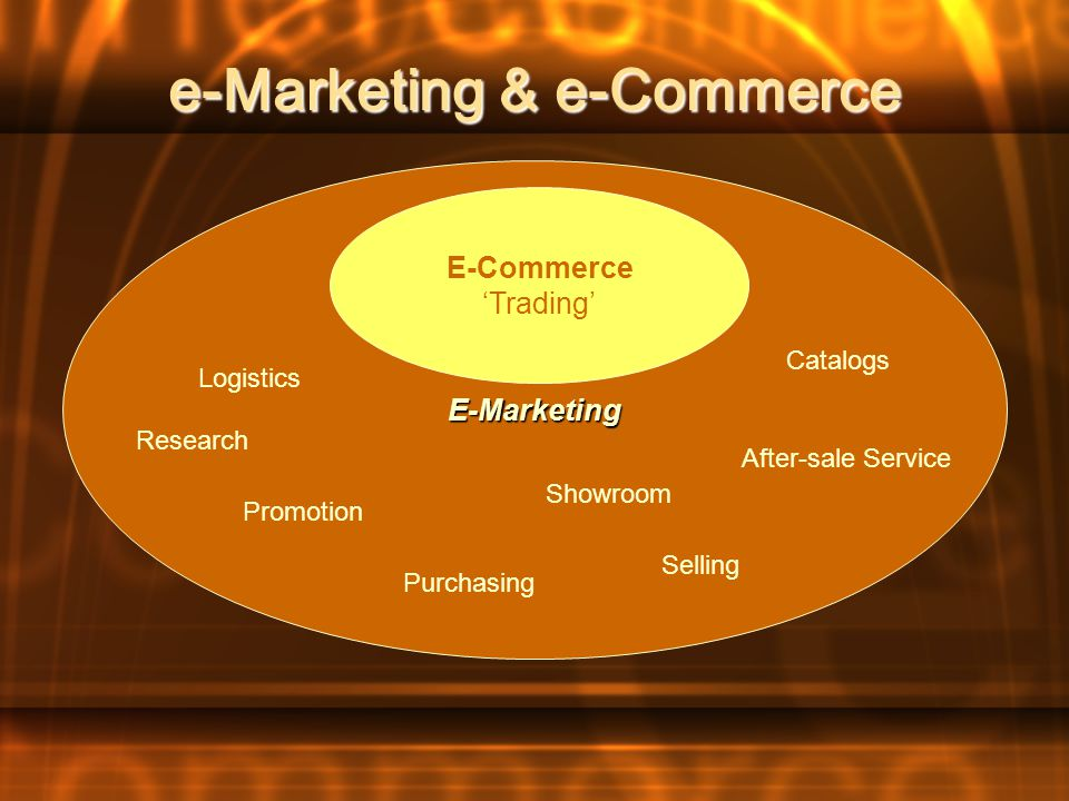 Revolution of e-commerce by ICT