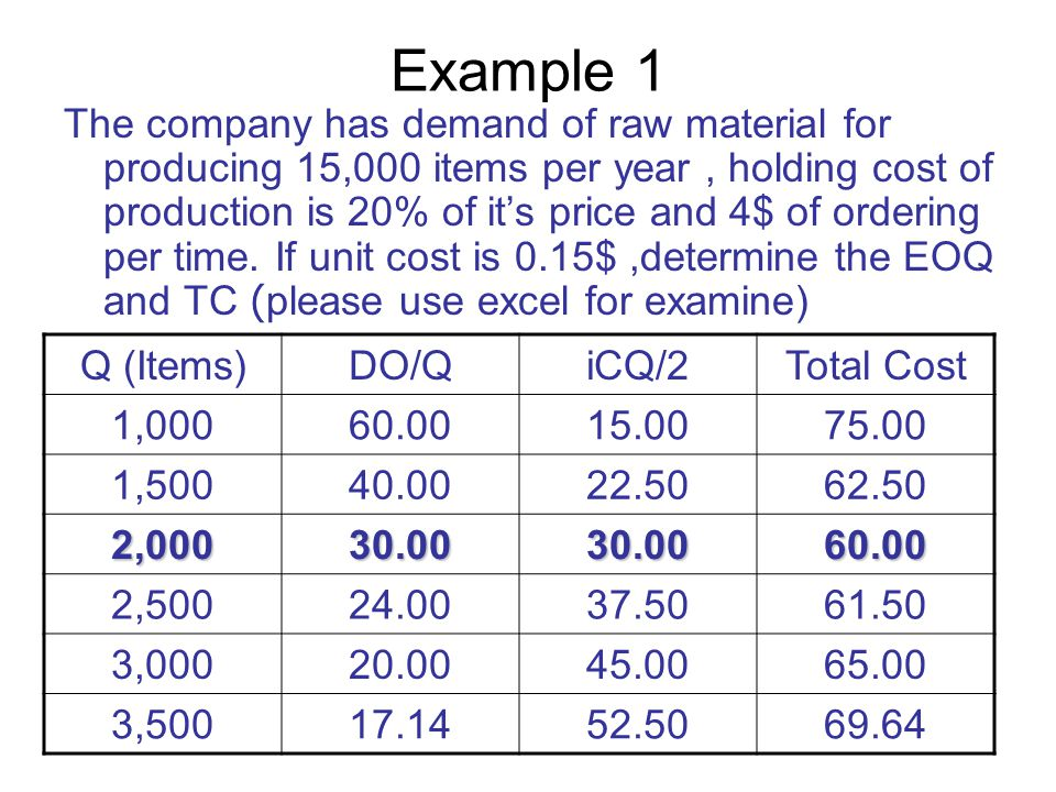 Example 1 The company has demand of raw material for producing 15,000 items per year, holding cost of production is 20% of it's price and 4$ of ordering per time.